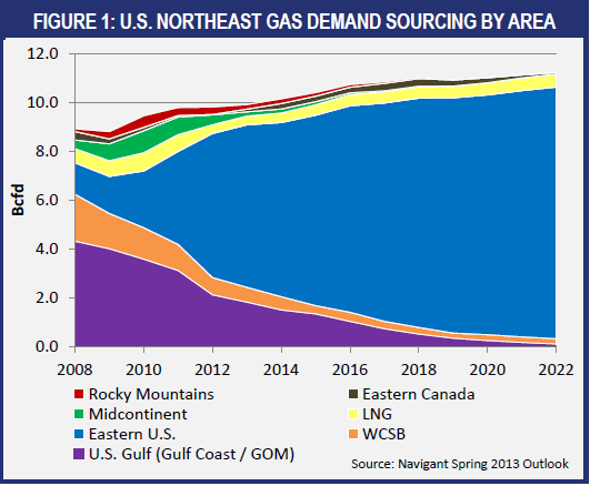 New England / Northeast Trends New England s Gas Burn: ~ 52%: Gas-fired electricity generated 2013 (Source: ISO-NE) ~ 95%: TGP average Z6 winter load factor Various IT services curtailed most days