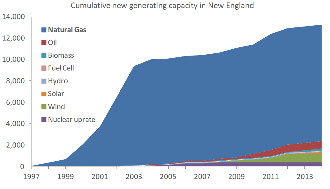 New England Has Not Developed Gas Infrastructure to Keep Pace With Growth of Gas-fired Generation Source: ISO-NE (Sept 2014) Since 1995, New England has built 25 natural