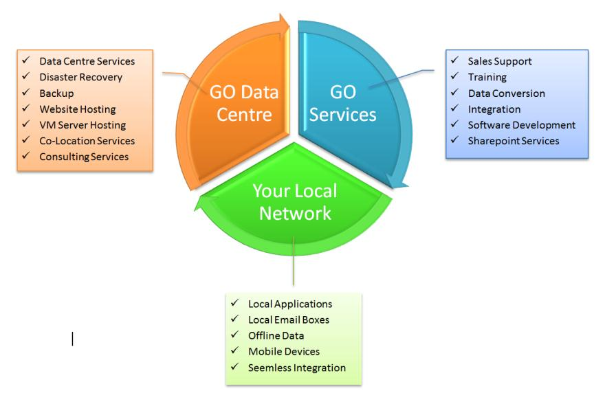 Full control of your business operations Full control of your IT infrastructure Full integration between all your systems