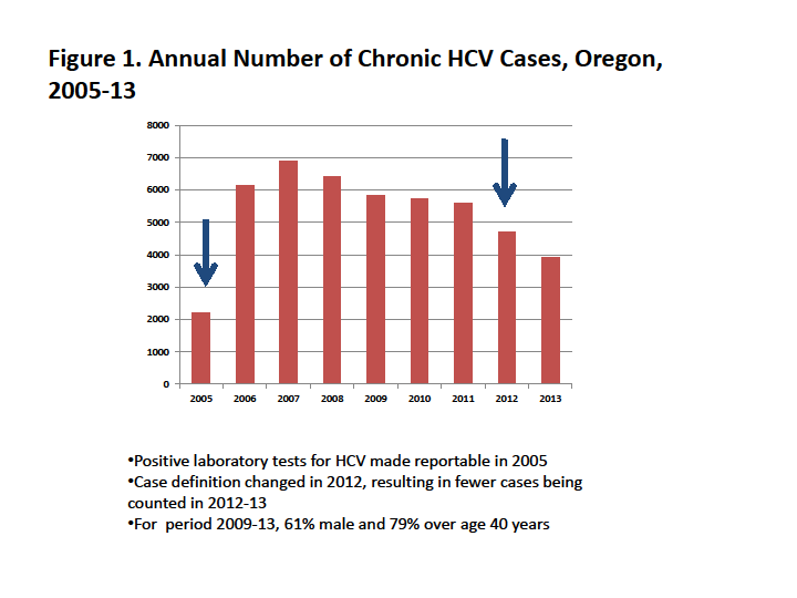 Studies have estimated that 5% of persons living with HCV have not been diagnosed, suggesting that as many as 95, Oregonians could be infected with HCV.