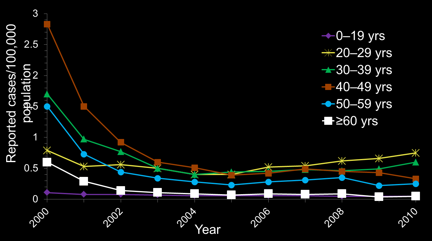 Incidence of Acute HCV in US, 2000-2010, by Age Group