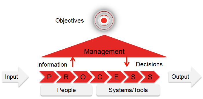 What Is Business Process Management?