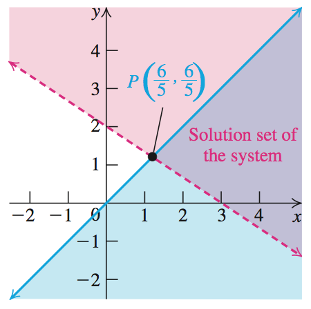 SYSTEMS OF LINEAR INEQUALITIES IN TWO VARIABLES An ordered pair (a, b) is a solution of a system of inequalities involving two variables x and y if and only if, when x is replaced by a and y is