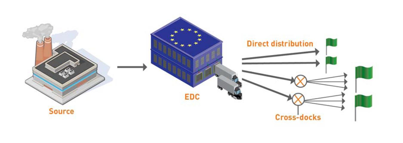 Mainly integrated in primary production function, trend towards integration in DC Centralized in single Euro DC or local market