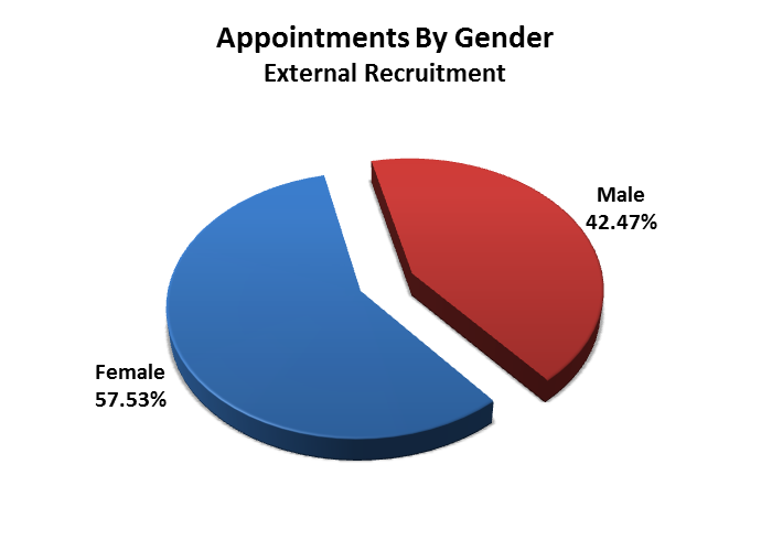 8. Recruitment and Promotion Gender The figures show that from last year there has been an increase in males applying for jobs, the overall figure has increased by over 7%.