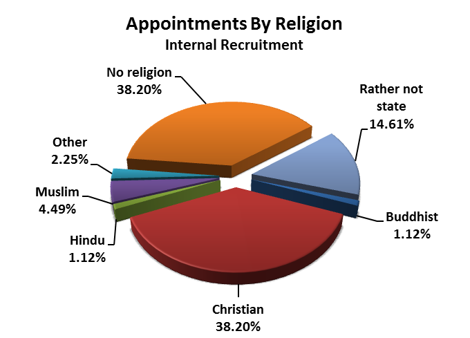 Religion or Belief There is a very small decrease in people applying to work at Calderdale who are of Christian Denomination, there is however an 8% increase in the number who have been appointed.