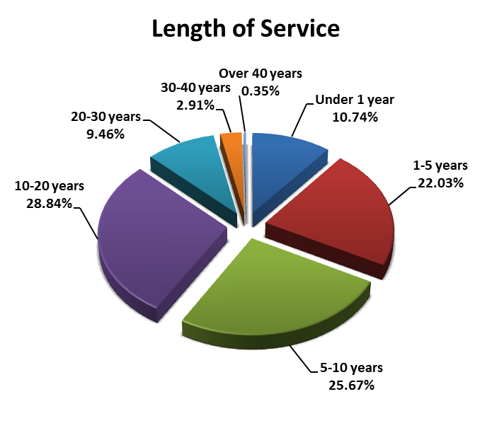 Length of Service 1828 (58.44%) of current Calderdale Council employees have less than 10 years service, with just 398 (12.72%) having 20 years or more service. 7.