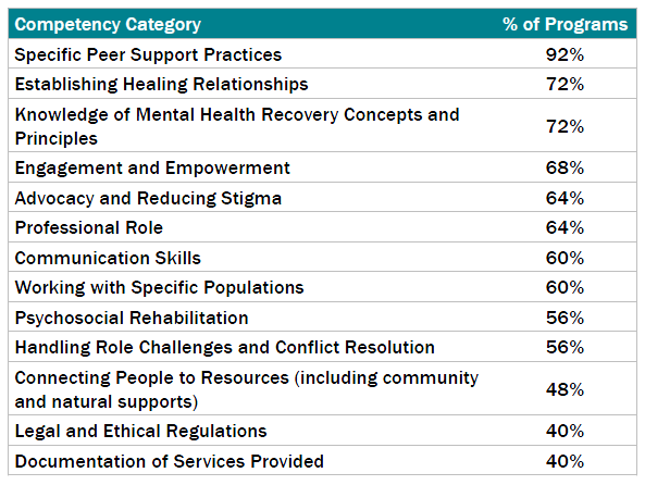 Core Competencies for PSS Training and Certification 64% of states have adopted core competencies