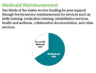 Medicaid Reimbursement for