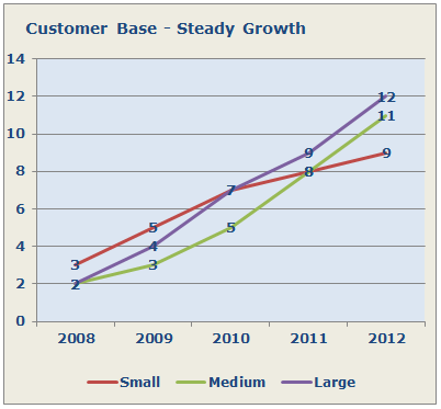 Company Growth &
