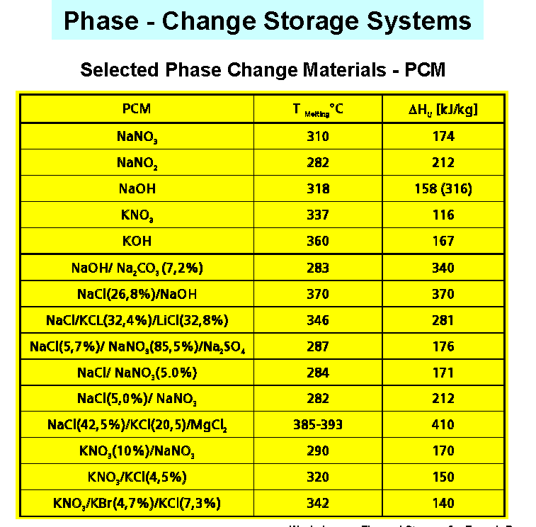 Storage Media From Thermal Energy Storage for Solar and
