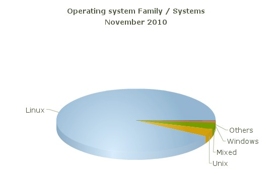 Most used operating system is GNU/LINUX