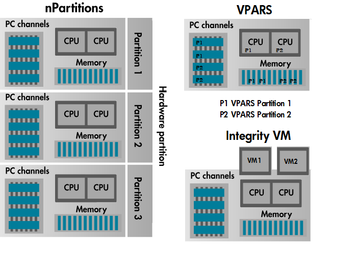 The partitioning provided by npartitions available in HP-UX 11i v2 and HP-UX 11i v3 is done at a hardware level and each partition is isolated from both hardware and software failures of other