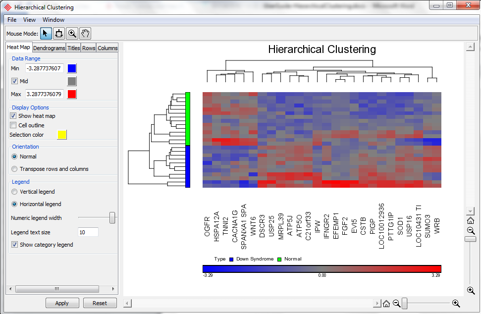 Figure 1: Hierarchical clustering of 26 differentially expressed genes between Down syndrome patients and normal patients The right-section (main panel) of the Hierarchical Clustering window is the