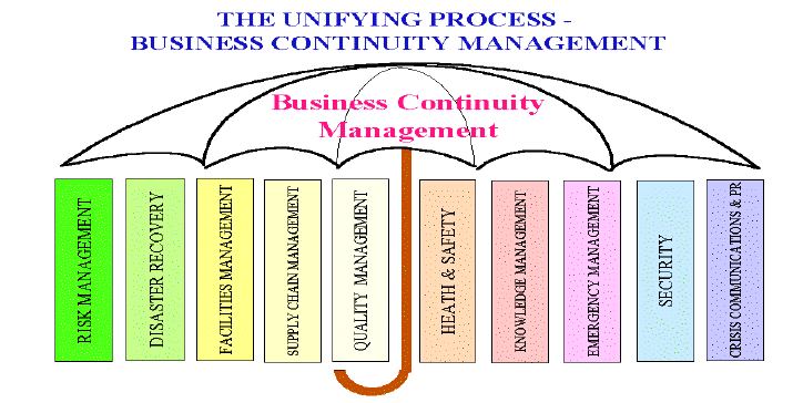 Strategic level: Policies, scope and preconditions are defined here. The process is formalized and its organization is agreed. Responsibility and ownership of BCM is part of this level.