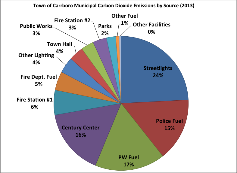 In order to help focus the Town s efforts in emission reduction, Figure 3 was constructed to show the percentage contribution to the Town s emissions from all sources during the 2013 calendar year.