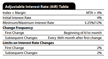 Adjustable Interest Rate (AIR) Table Adjustable Interest Rate (AIR) Table Used only when the loan s interest rate may INCREASE after consummation Index and Margin The index in which adjustments to