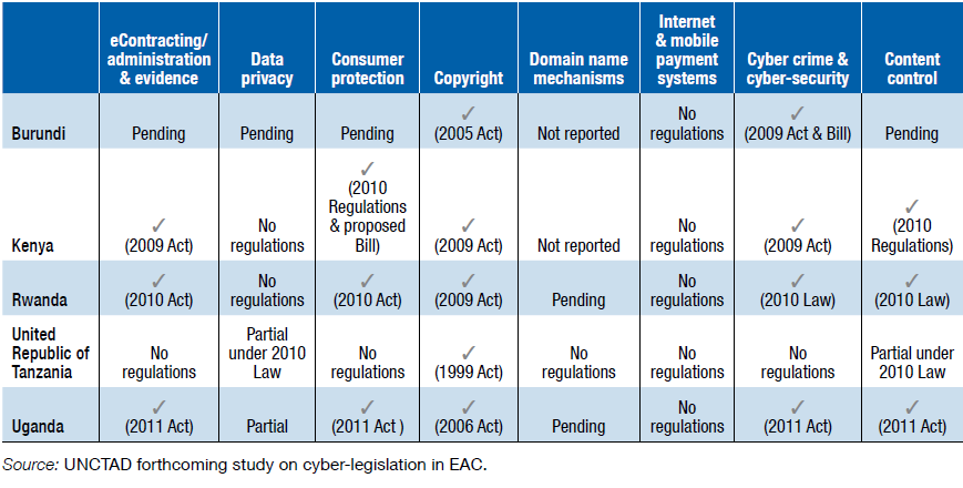 Significant advances in implementing Framework I Source: UNCTAD, 2012 Uganda: Draft regulations made to give effect to the three cyberlaws
