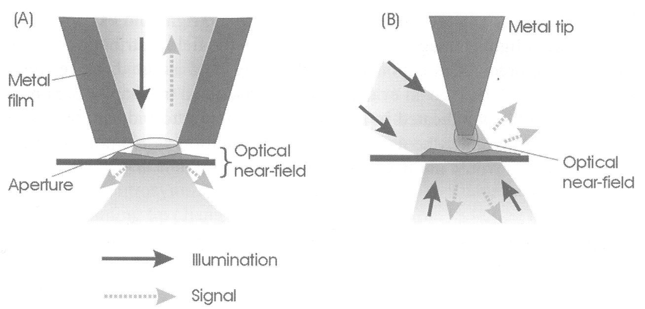 5.2. Near-field optics Classical optics deals with far-field regime (λ >> R) of propagating waves (radiation is far from the source).
