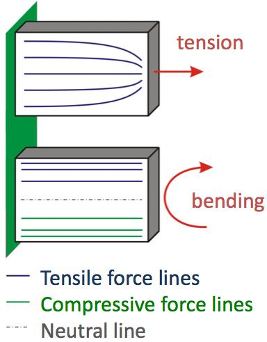 Force lines are distributed uniformly for tension.