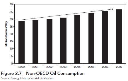 Oil Demand Drivers Global Economic Growth Contributions to Demand Breakdown of Oil Use