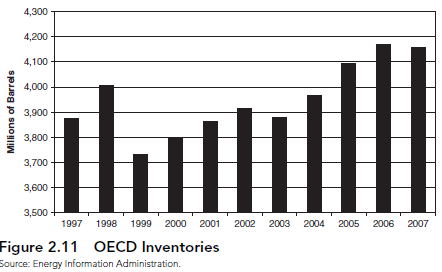 Oil Inventories A change in oil inventories indicates how oil supply balances with oil demand