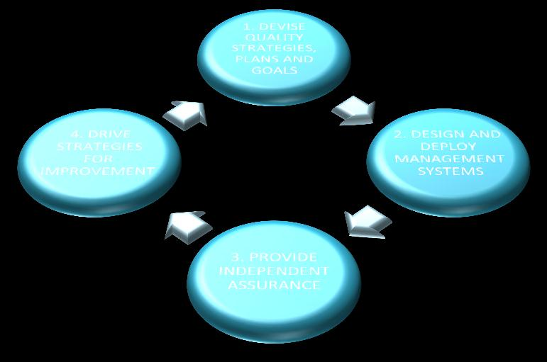 Quality s Role in the Organisation The role of the Quality Profession is to drive the cycle of Quality activities at all levels and in all parts of the organisation, integrating these at organisation