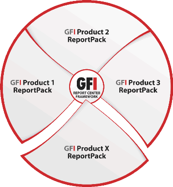 1.3 About GFI ReportCenter Figure 1 - Centralized reporting framework GFI ReportCenter is a centralized reporting framework that enables you to generate various reports using data collected by