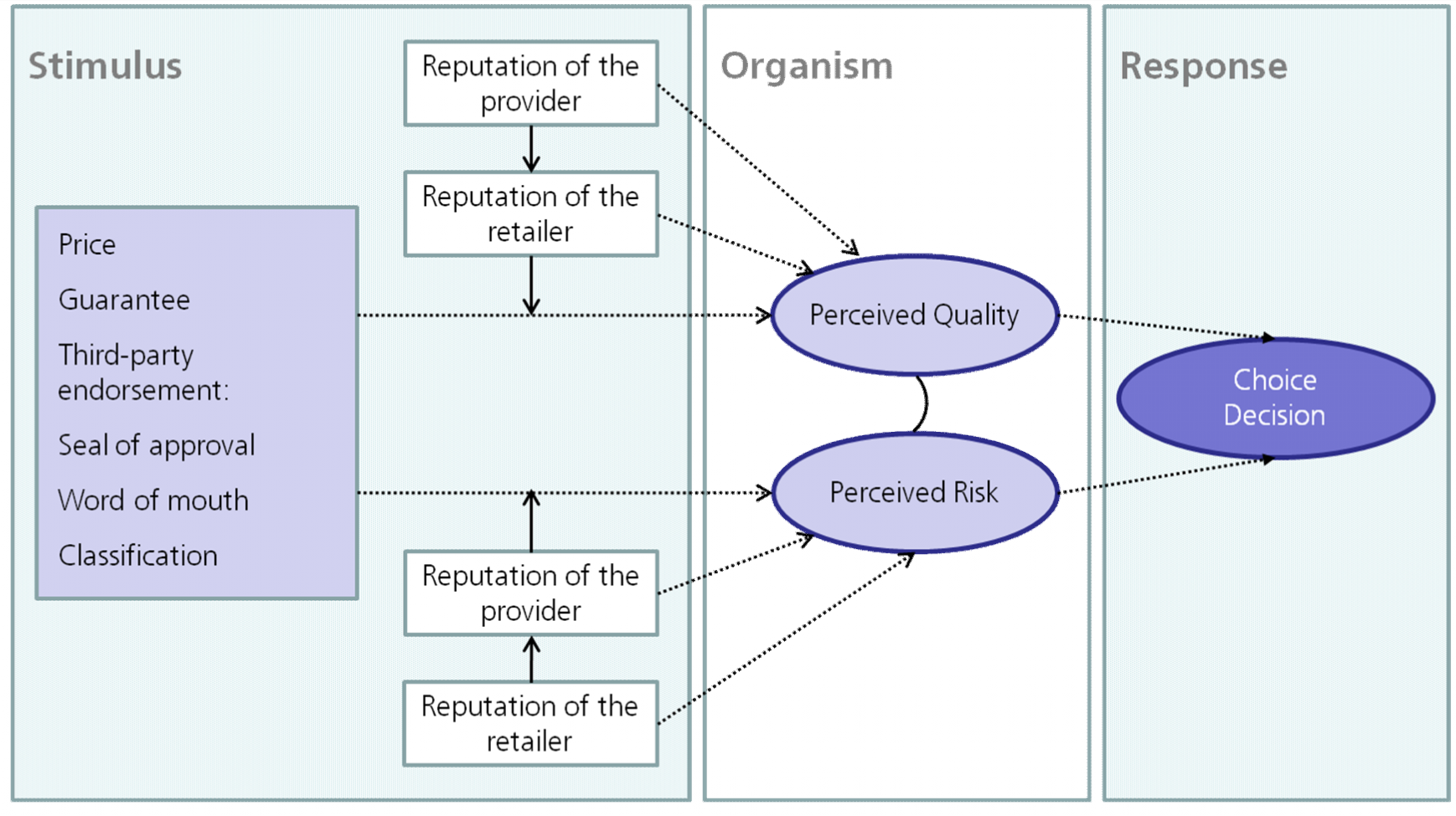 Figure 1: Proposed Model of Perception of Quality and Risk The extent to which a cue is used in product quality judgments varies with the other cues that are also available (cf.