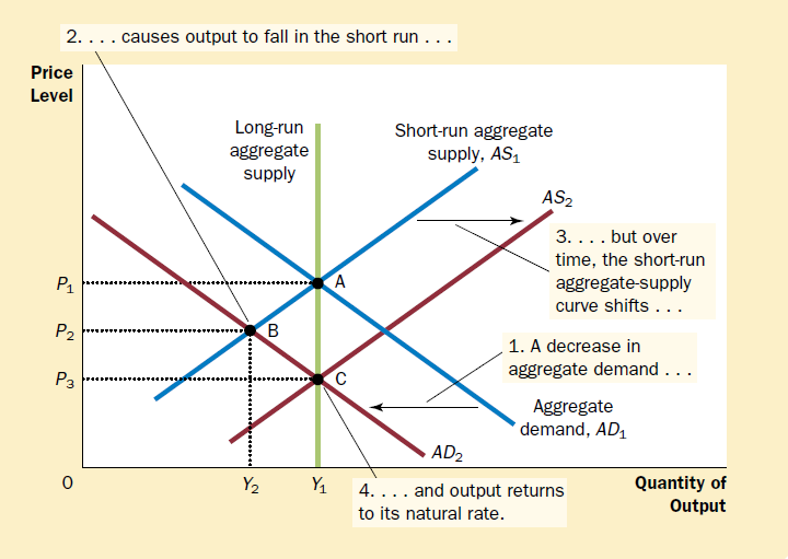 short-run aggregate-supply curve, how does the real wage at points B and C compare to the real wage at point A?