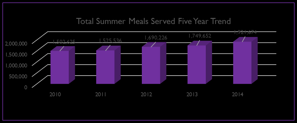 Summer Meals 2014* 61 Sponsors 600 Sites 43,647 Children Served 1,921, 674 Meals Served * Includes Summer