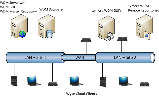 Wyse Software Downloads o www.wyse.com > Support > Downloads, select a specific product o https://appservices.wyse.com/pages/serviceandsupport/support/downloads.asp 4.