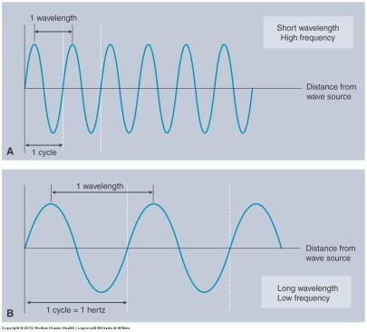 Sine Wave Terms Wavelength Distance between adjacent crests or valleys Measured in metric meters Represented by lambda (λ) SINE WAVE TERMS Frequency # of