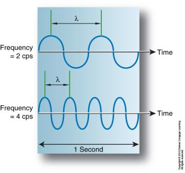 SINE WAVE TERMS Period: Time to complete one cycle of a wave TIME /#CYCLES Wave with a frequency of one cycle per second = 1.0 sec period Wave with a frequency of two cycles per second = 0.
