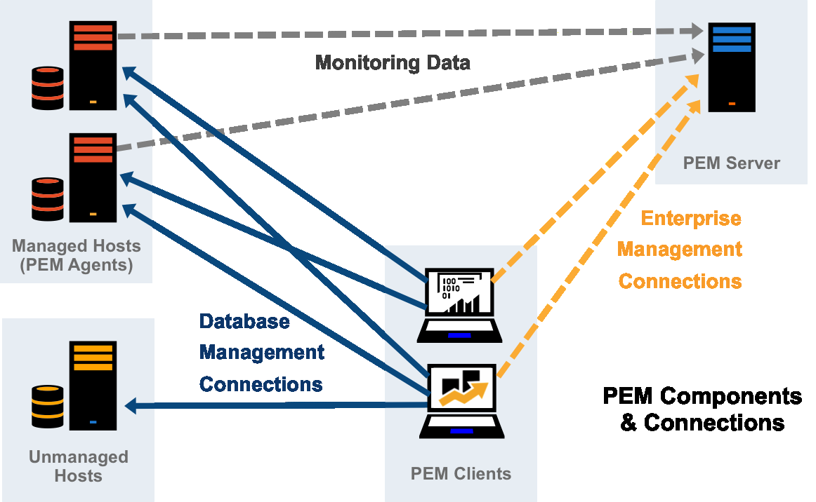 Figure 2.1 - A typical PEM installation.