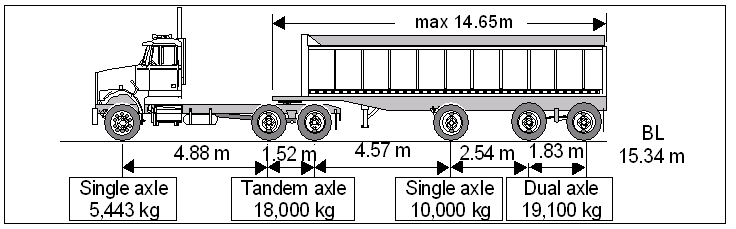 Axle Weights For Tractor Trailers In Ontario : Guide to vehicle weight and dimension limits in ontario pdf