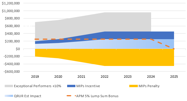 Sample Practice MIPS or Advanced APM (QP) 2019-2025 Estimated Impact 2019 2025 with Exceptional Performers: +10% +4% +5% -9% 2024 ANNUAL: *MIPS +$956K +$453K -$453K QP (APM)