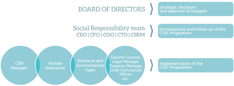 What is the highest responsibility level for the Social Responsibility policy? The highest level of responsibility for the Social Responsibility policy is at the Board of Directors level.