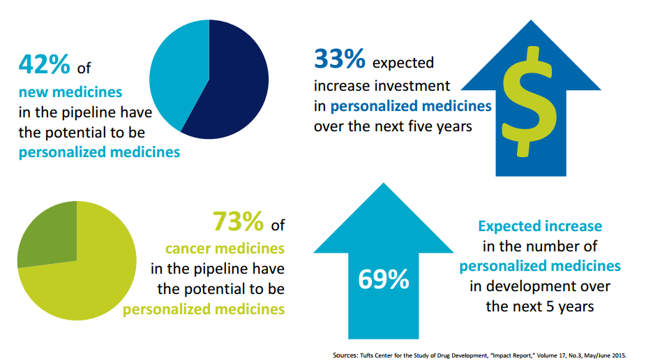 14 Big Data & Personalized Medicine: