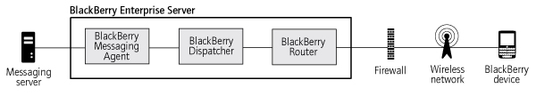BlackBerry Enterprise Server process flows BlackBerry Enterprise Server process flows 7 Messaging process flows Process flow: Sending a message to a BlackBerry device 1.
