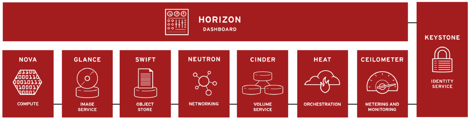 OpenStack Dashboard (Horizon) Horizon is OpenStack s web-based self-service portal Sits