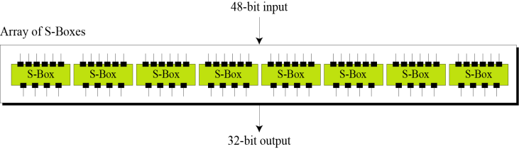 The steps of DES are: 1) In the first step, the 64-bit plain text block is handed over to an initial permutation (IP) function, The (IP) happens only once, this is before the first round.