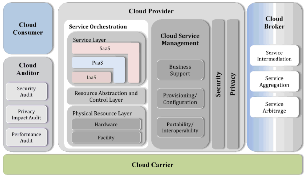 the cloud computing model and its various components to design and simulate the cloud based services. The reference architecture is presented in Figure 3-1.