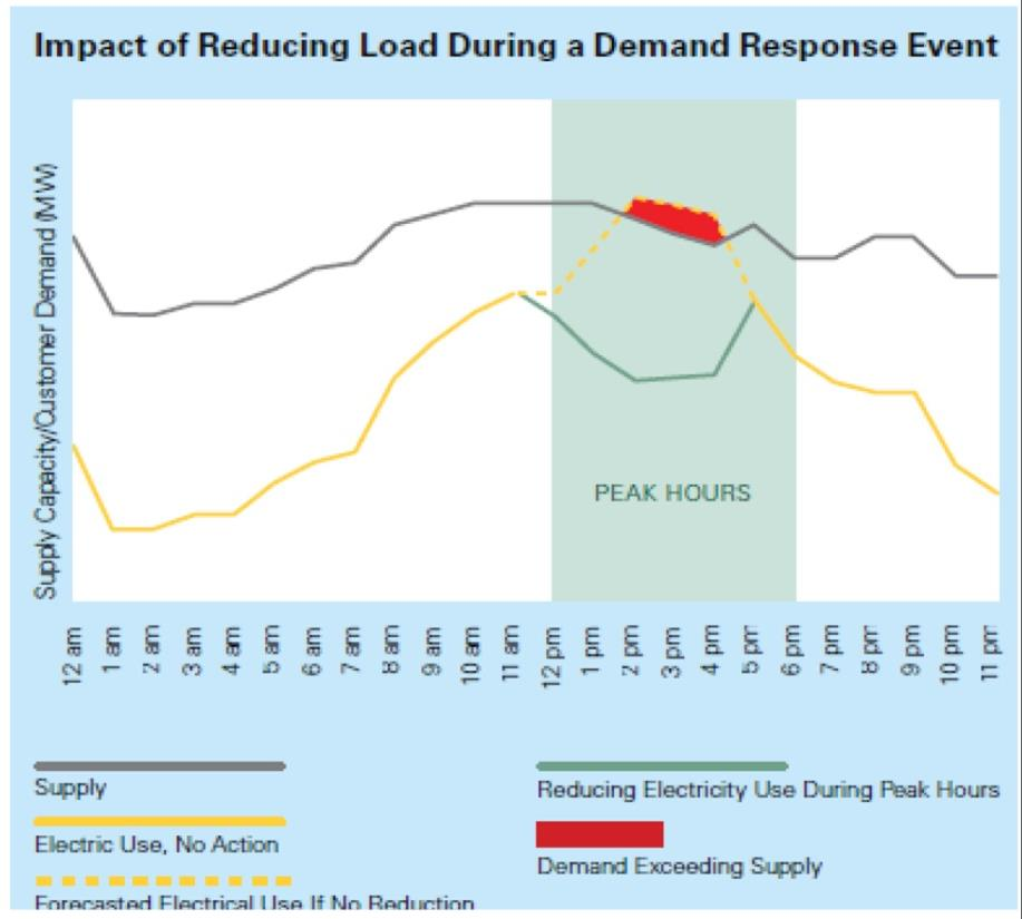 Demand Response Customer agrees ahead of time to shed noncritical load during times