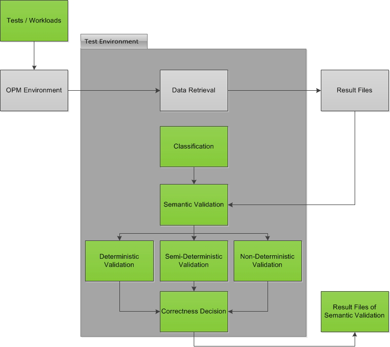 Figure 4.1.1: Semantic Validation Framework Architecture After all tests are executed and the data is saved, the semantic validation starts.