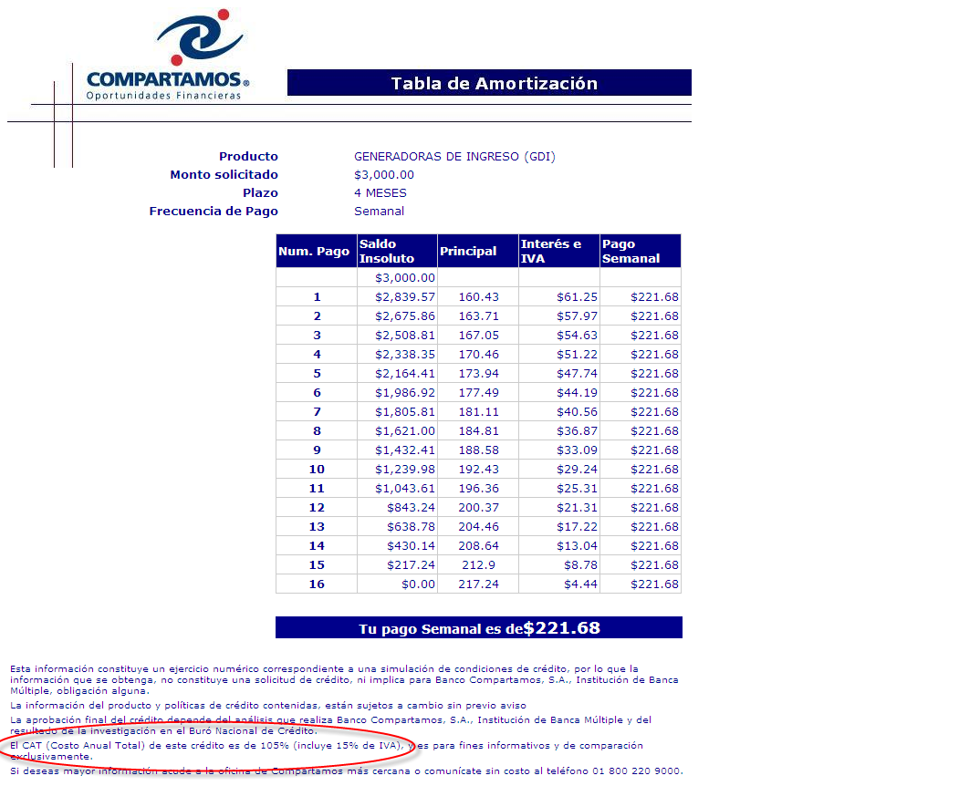 Look at the fine print circled above and you ll see that Compartamos states a CAT (Spanish for Total Annual Cost ) of 105%, including the value-added tax.