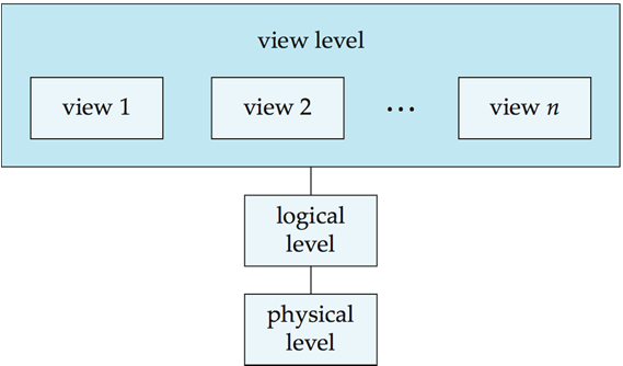 View of Data An architecture for a database system 1.