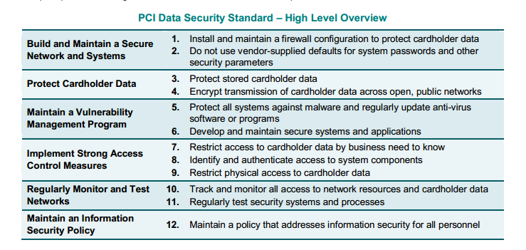 Overview PCI DSS Digital
