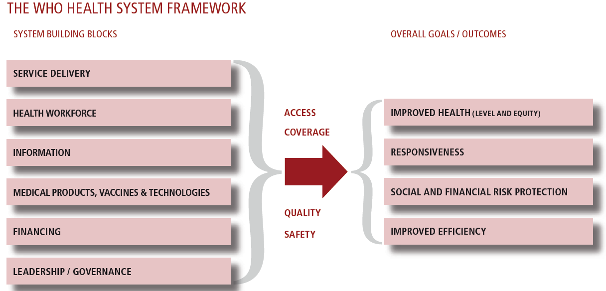 services) and the ultimate goals health system goals (improved health, responsiveness, social and financial risk protection and improved efficiency) Figure 4: WHO Health Systems Framework Source: WHO