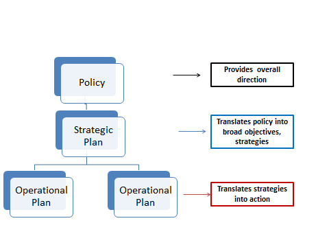 Figure 1: Relationship between Policy, Strategic Plan and Operational Plan To understand the linkage between the policy, strategic plan and